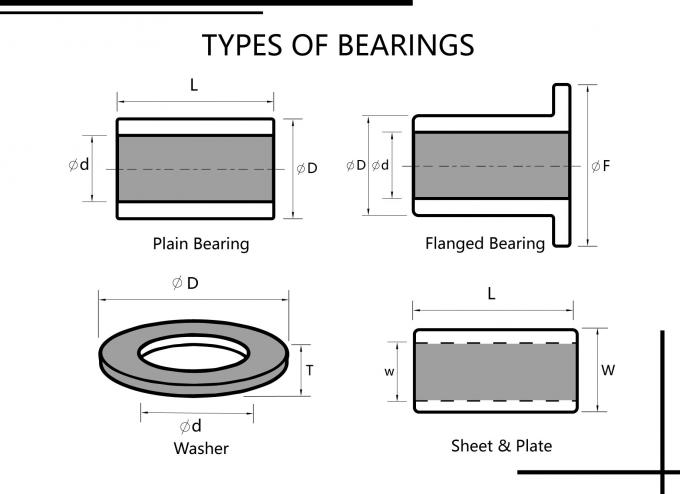 Bronze Bearings Type